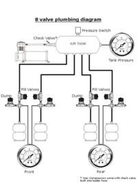 How To: 8 Valve Plumbing Diagram cover photo